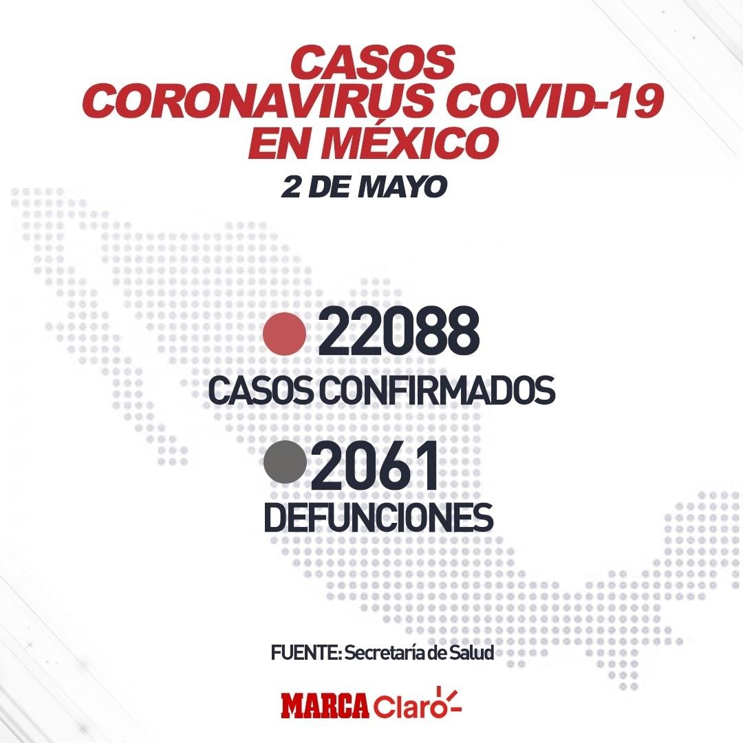 Coronavirus En Mexico Resumen De Las Noticias Y Casos Del Covid 19 El 2 De Mayo Marca Claro Mexico