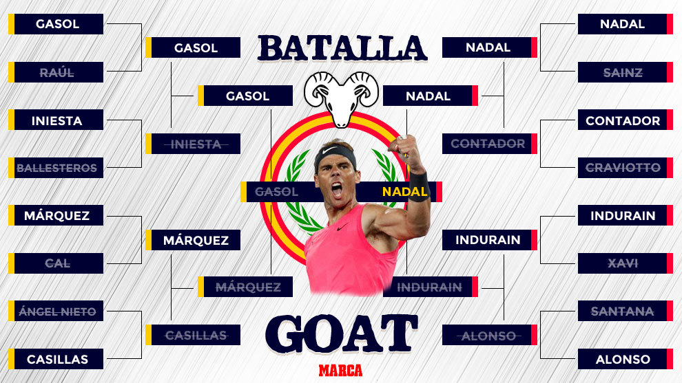 The Spanish GOAT battle: Nadal beats Gasol to the prize