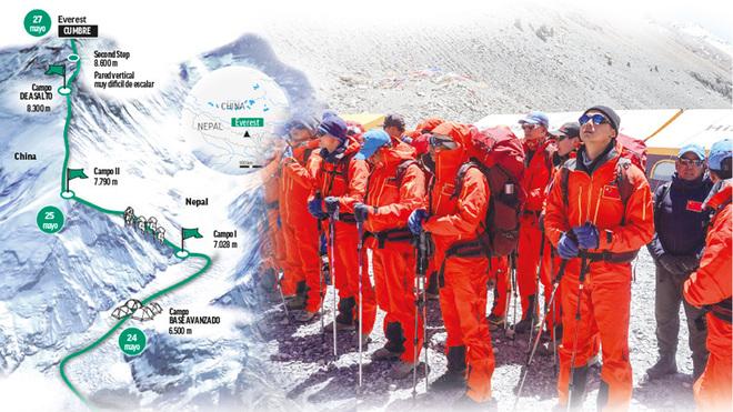 Primera cumbre en el Everest en la era postcoronavirus