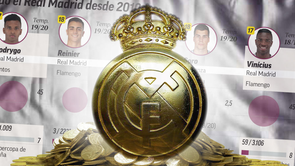 Real Madrid have spent more than 400m euros on under 21s in the last 10 years