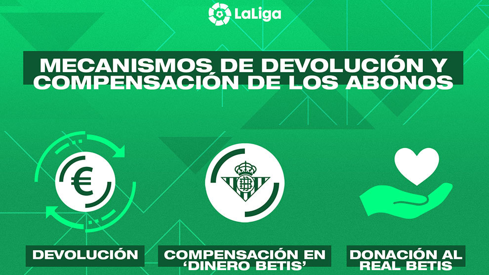 Betis: Betis offers three options for the return or compensation of the 2019-20 subscriptions