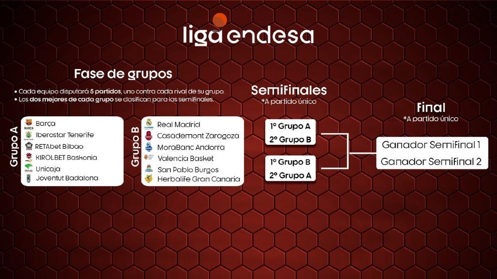 Fase Final Acb 2020 Liga Endesa