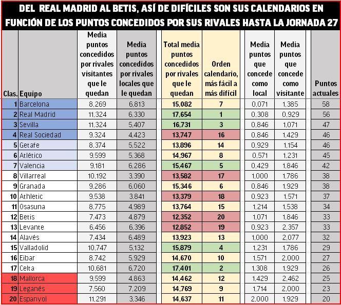 La Liga 2020 2021 Calendario La Liga Santander: Análisis del calendario que decidirá la Liga