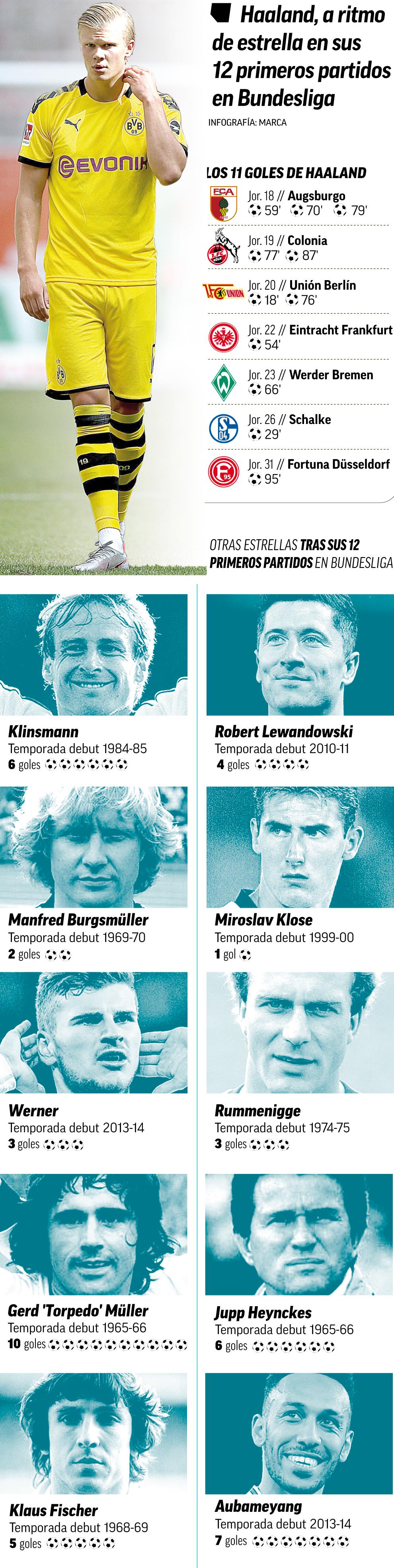 'Torpedo' Haaland, a ritmo de leyenda: a estas alturas supera a grandes estrellas de la Bundesliga