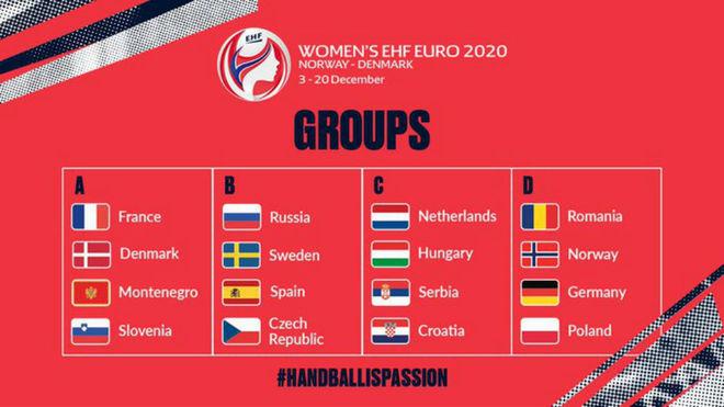 Los grupos del Europeo de 2020 /