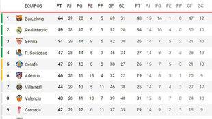 Así está la clasificación: el Madrid vuelve a 2 puntos del Barcelona