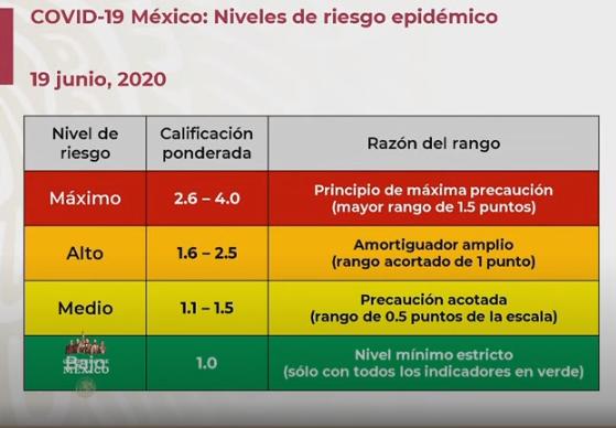 ¿Qué estados pasan a color naranja en el semáforo de la Nueva Normalidad en México?