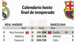 Esto es lo que le queda a Barça y Madrid hasta final de LaLiga