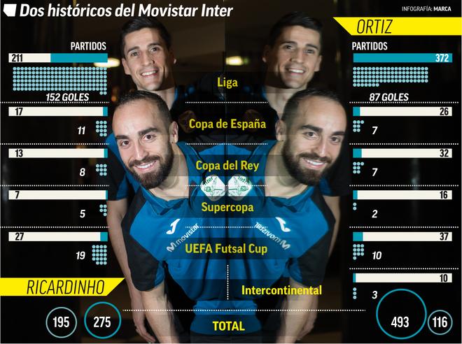 Ricardinho y Ortiz, listos para su último baile con el Movistar Inter