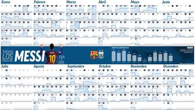El cumpleaños de Leo Messi.