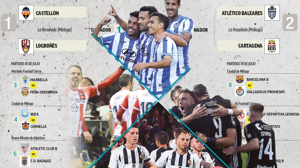 Castellón - UD Logroñés y Cartagena - Atlético Baleares, por dos plazas de ascenso