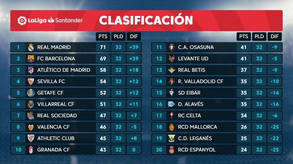 Clasificación de Primera división en directo hoy: liderato, puestos de Champions, Europa League y descenso en juego