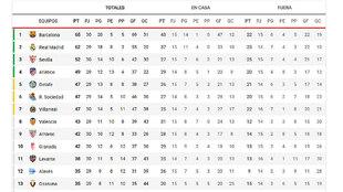 La clasificación, en directo: el Barcelona ya no sería líder