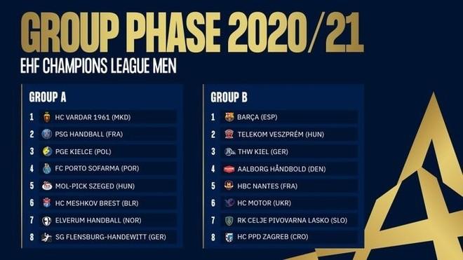 Veszprém y Kiel, 'cocos' para el Barça en la fase de grupos de la nueva Champions