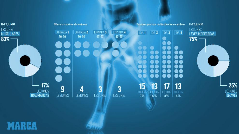 El 'factor COVID': Las lesiones musculares marcarán la temporada