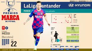 Messi marcó ante el Atlético y sigue liderando el Trofeo Pichichi.