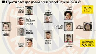 El Bayern podría presentar un once de 22 años de media de plenas...