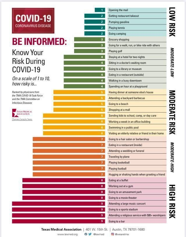 Coronavirus: ¿Cuáles son las actividades con mayor y menor riesgo de contagio de Covid-19?