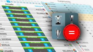 La calculadora de la Liga: ¿Y si el Real Madrid pierde hoy...?