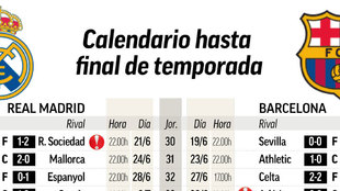 Lo que queda de calendario... y las cuentas de Madrid y Barça