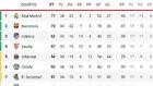 Así está la clasificación, en directo: la Real le mete 3 al Athletic