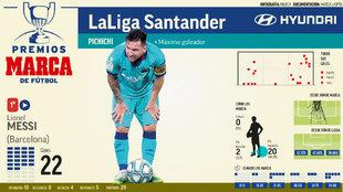Messi sigue líder del Trofeo Pichichi con 22 goles