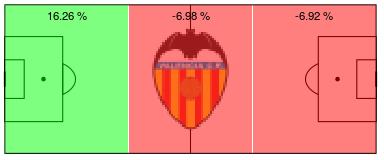 Gráfico de la presión del Valencia en la temporada 2019/20
