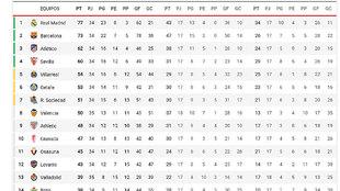 La clasificación, en directo: el Barça se pone a 1 del Madrid