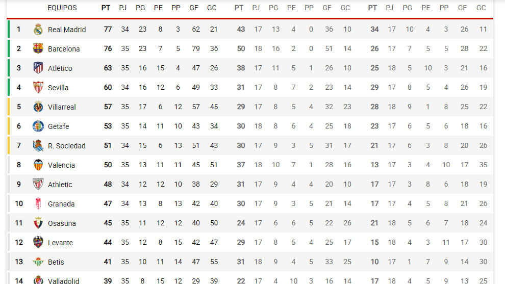 Así está la clasificación al momento: el Madrid vuelve a meter 4 al Barça...