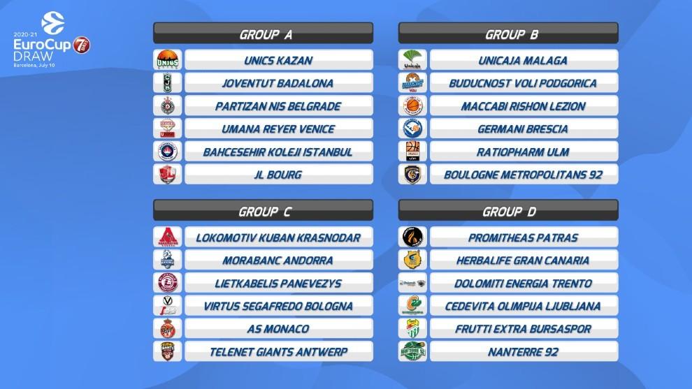 Sorteo Eurocup: Asequible para Unicaja y Gran Canaria, peor para Joventut y Andorra