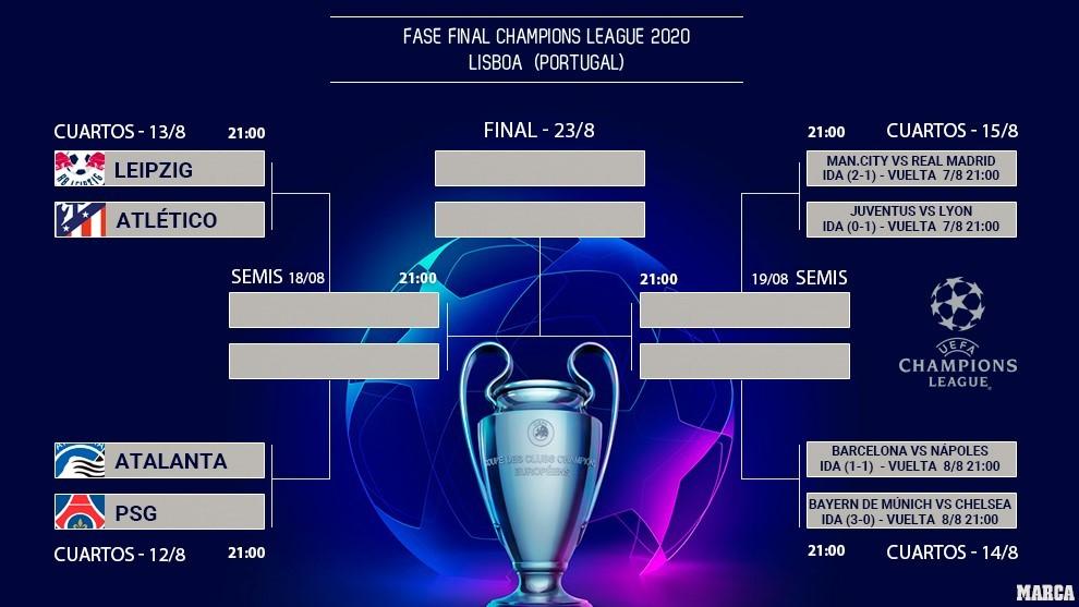 Posible final española de la Champions en Lisboa, con Clásico solo en semifinales