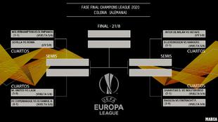 Así quedan los emparejamientos hasta la final de la Europa League