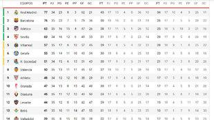 La clasificación, en directo: el Barça se coloca a 1 del Madrid...