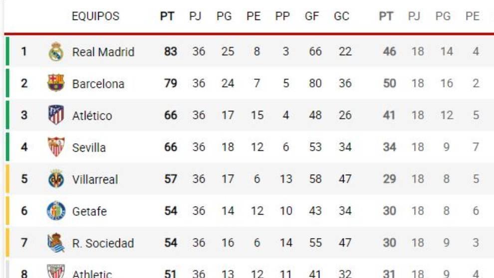 Clasificación y calculadora: el Mallorca ya es equipo de Segunda