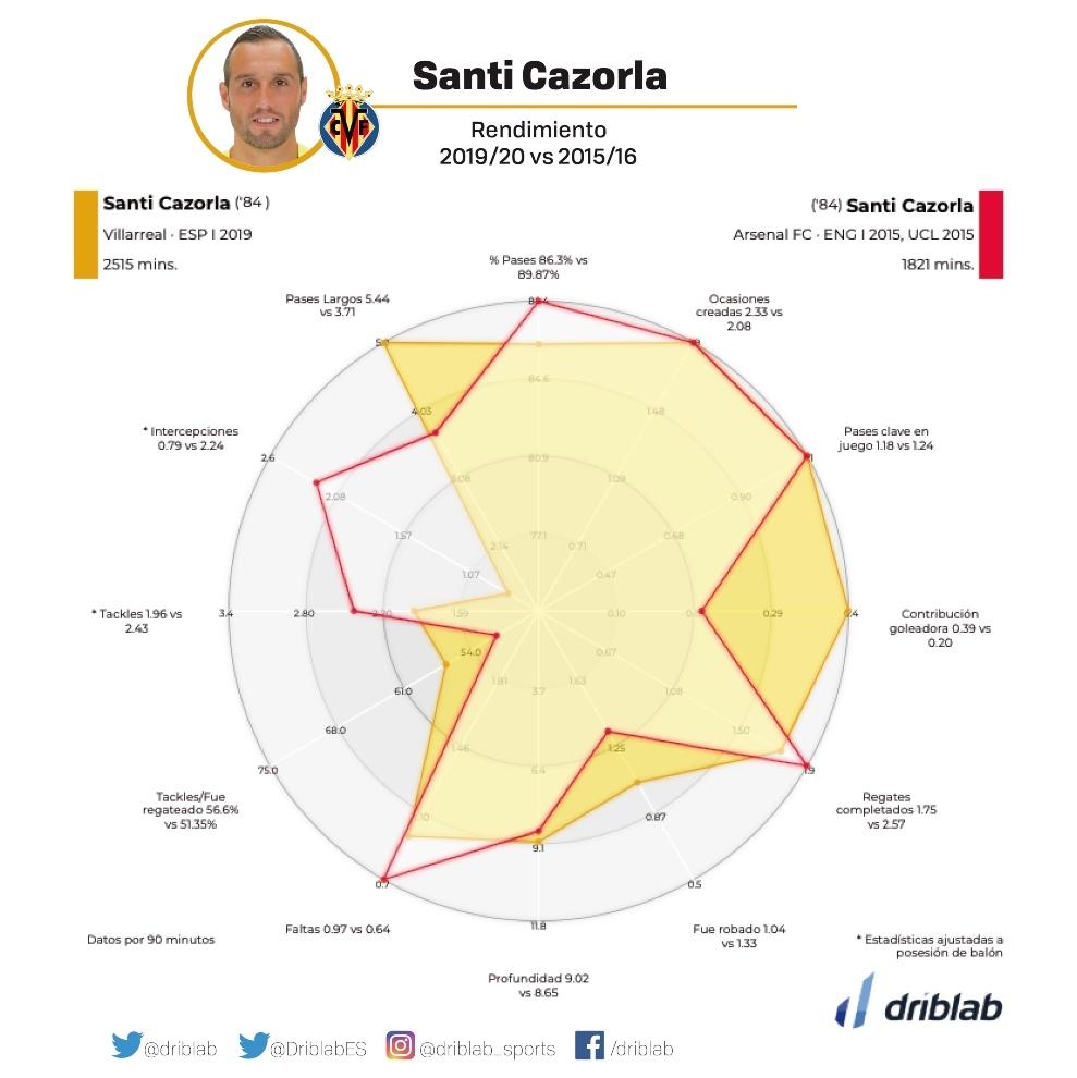 Comparativa rendimiento de Cazorla en 2015 y la temporada actual