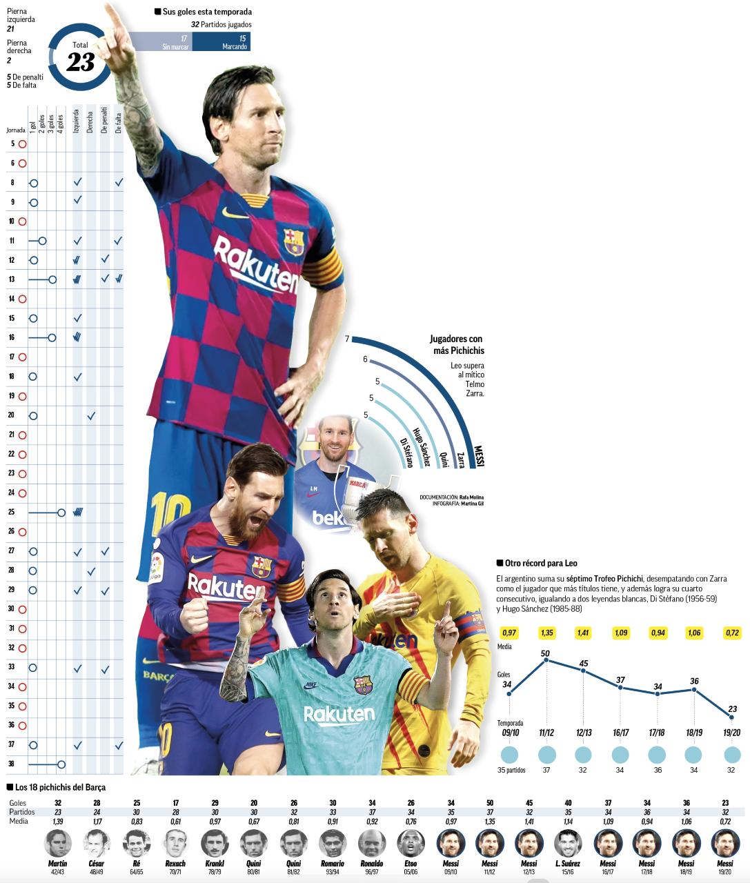 Fc Barcelona Messi Conquista Su Séptimo Trofeo Pichichi Marca Com