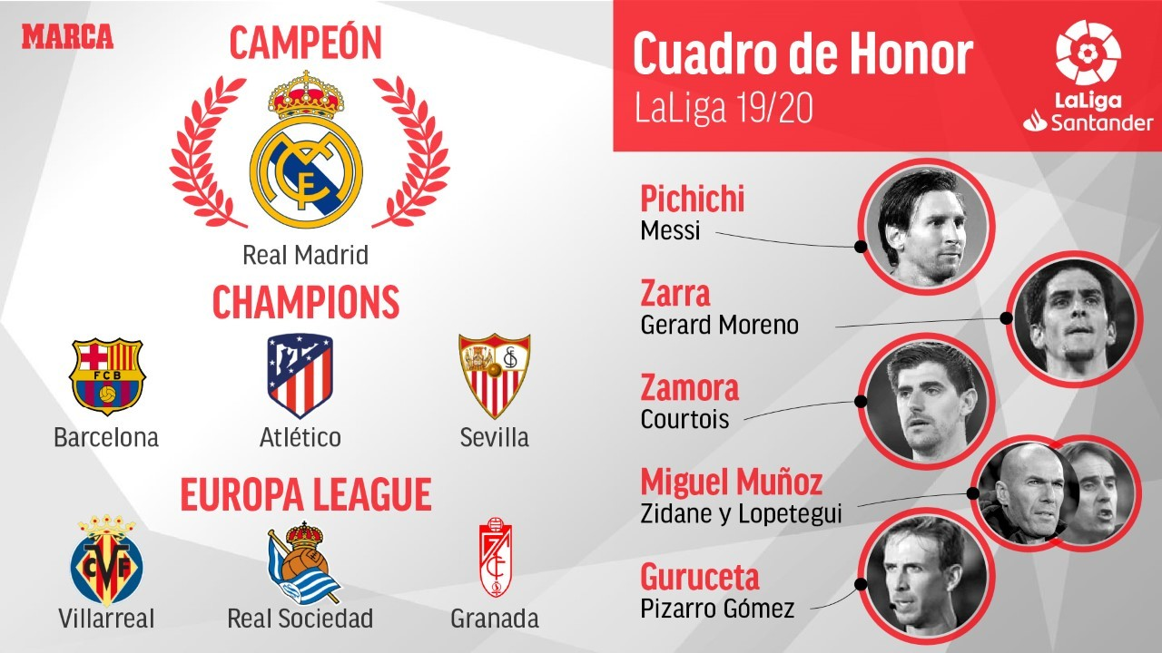 Laliga Santander This Season S Honours List In Laliga Santander Marca In English