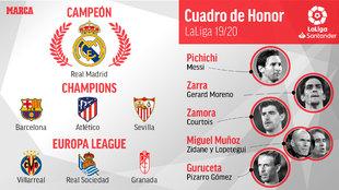 Así acabó LaLiga: el Leganés baja y la Real Sociedad y el Granada jugarán la Europa League