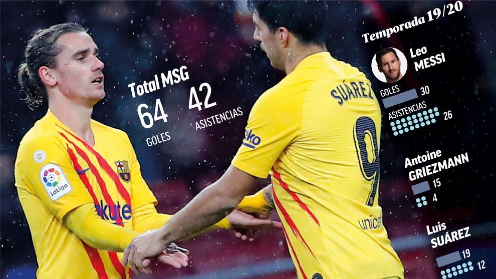 Messi necesita a Luis Suárez y Griezmann para intentar el asalto a la Champions