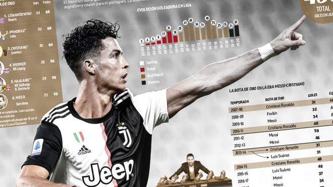 Cristiano Ronaldo necesita cinco goles para ganar su quinta Bota de...