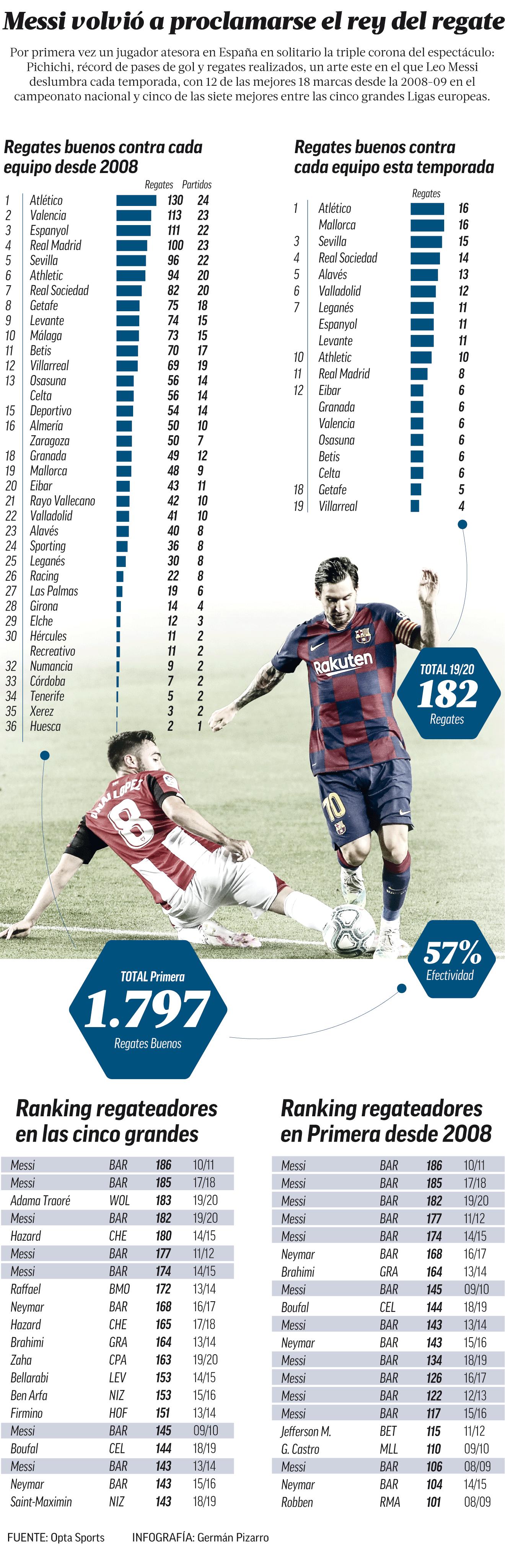 Fc Barcelona Messi El Rey Del Regate Marca Com