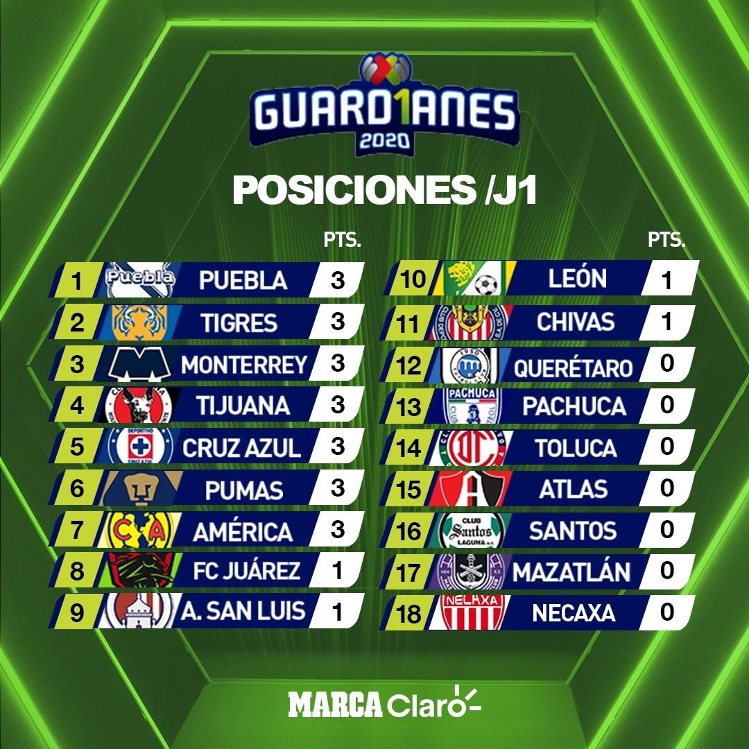 Tabla general del torneo Apertura 2020