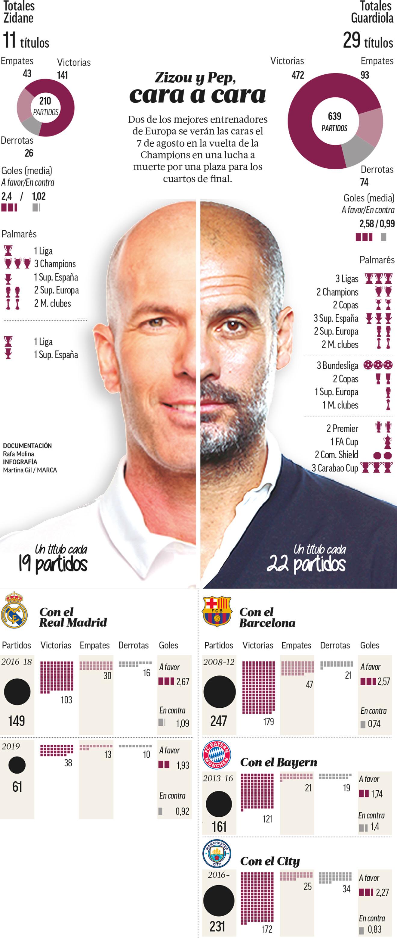 City-Real Madrid: el mejor ataque contra la mejor defensa de Europa