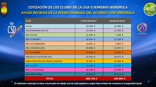 Tabla de repartición de los 200.000 euros entre los clubes de la Liga...
