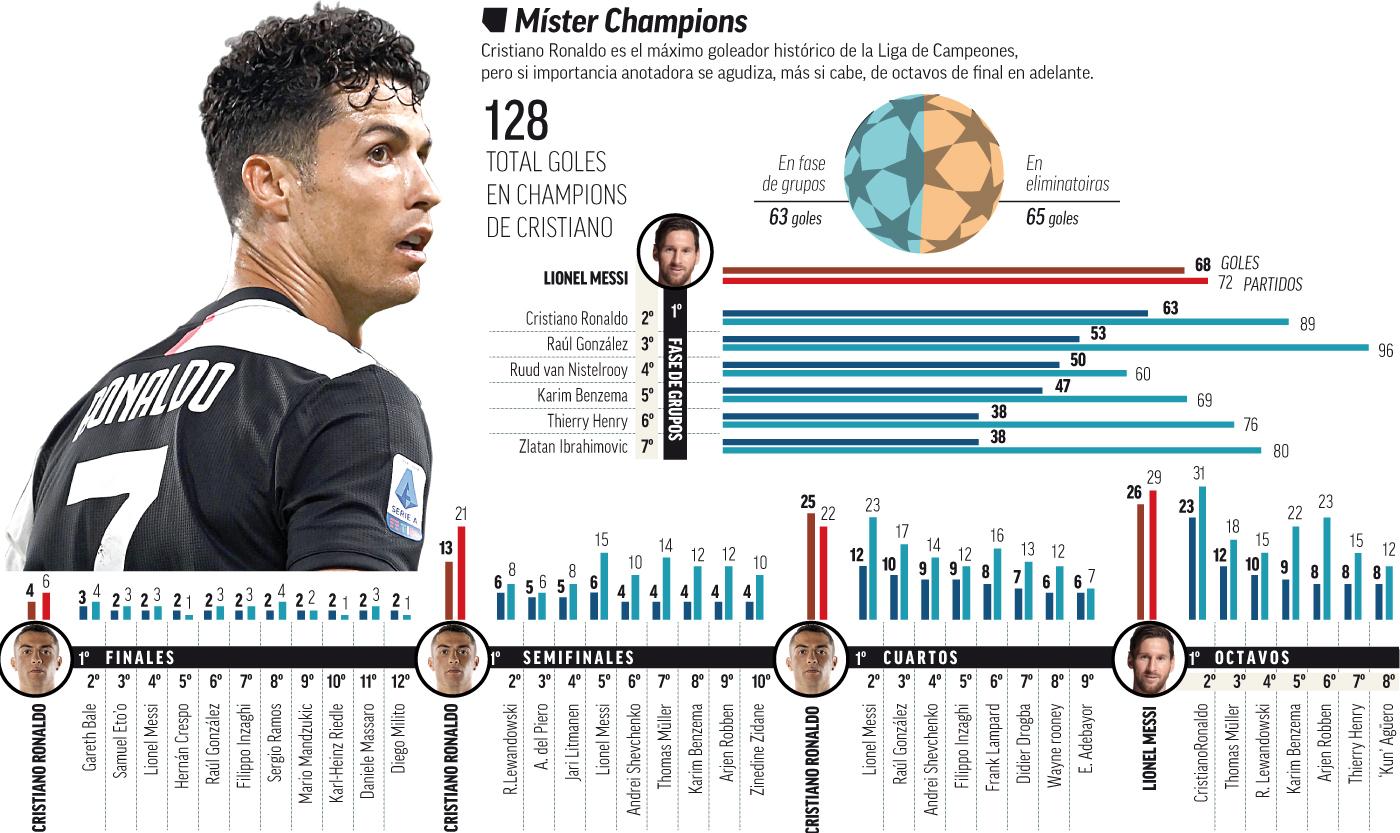 Los números de Cristiano Ronaldo en Champions.