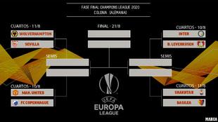 Fase final Europa League 2020: horario y dónde ver los cuartos de...