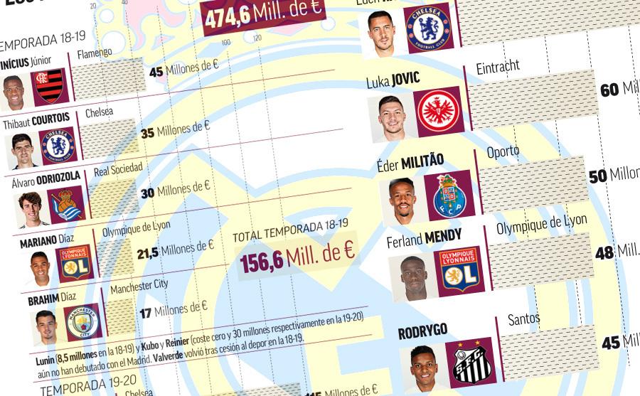 Los fichajes del Madrid uno a uno desde la salida de Cristiano: solo Courtois se ha hecho intocable