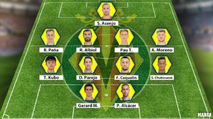 Posible once titular del Villarreal para la temporada 2020-21