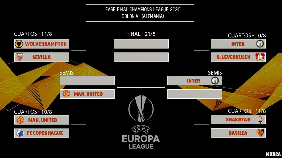 Así queda el cuadro de la Europa League: Inter y Manchester United, a semifinales