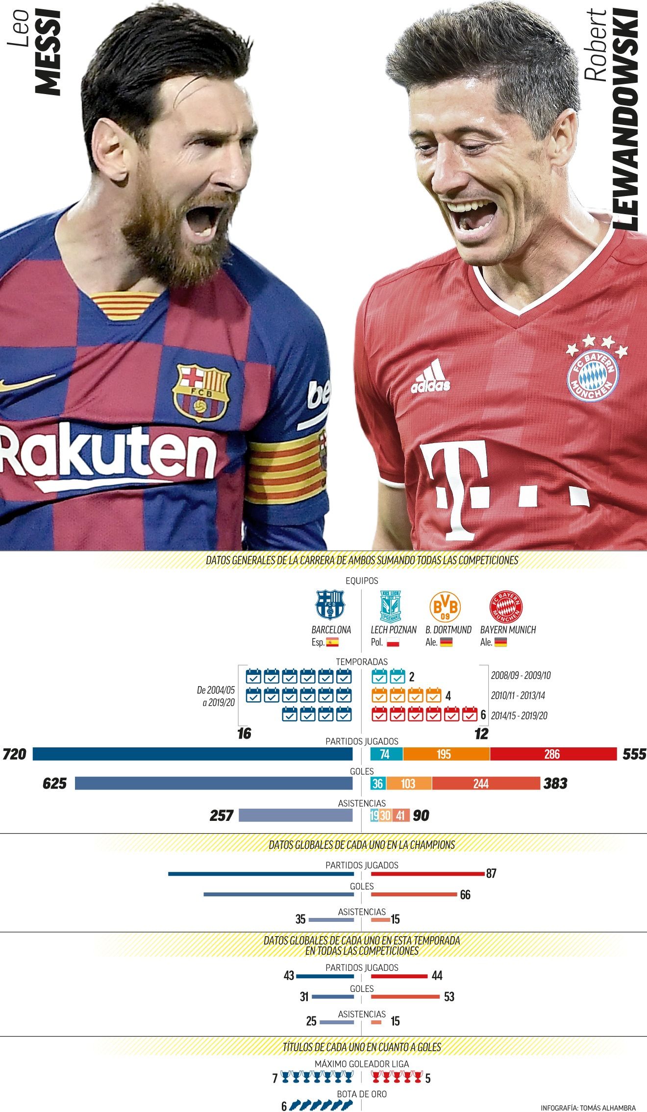 Fc Barcelona Messi Vs Lewandowski A Golazo Limpio Marca Com